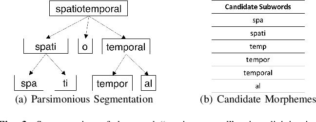 Figure 3 for Parsimonious Morpheme Segmentation with an Application to Enriching Word Embeddings