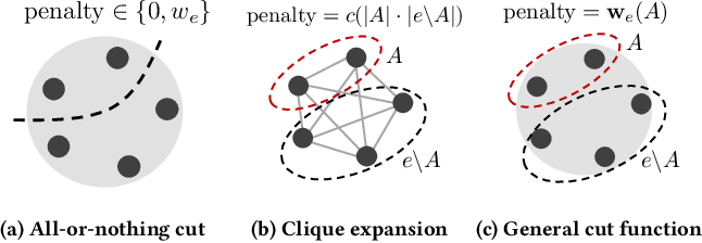 Figure 1 for Localized Flow-Based Clustering in Hypergraphs