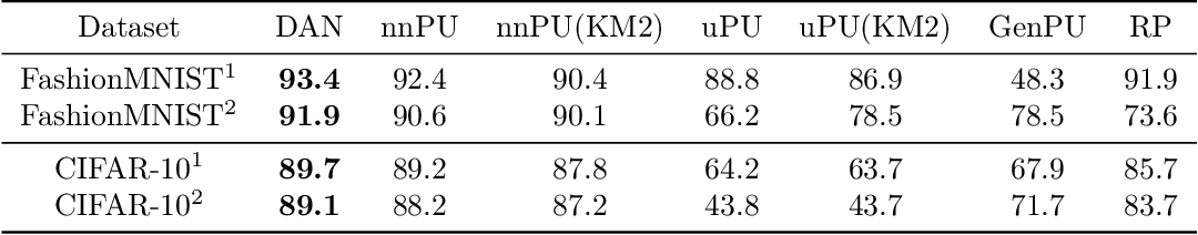 Figure 4 for Discriminative adversarial networks for positive-unlabeled learning