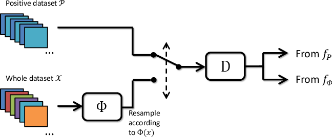 Figure 1 for Discriminative adversarial networks for positive-unlabeled learning