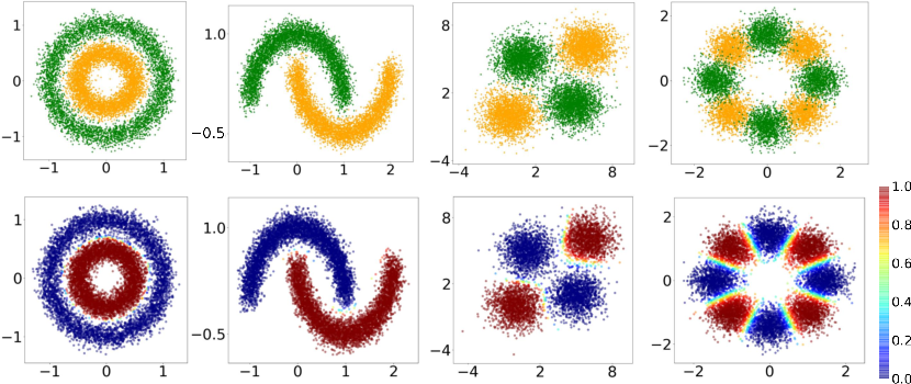 Figure 3 for Discriminative adversarial networks for positive-unlabeled learning