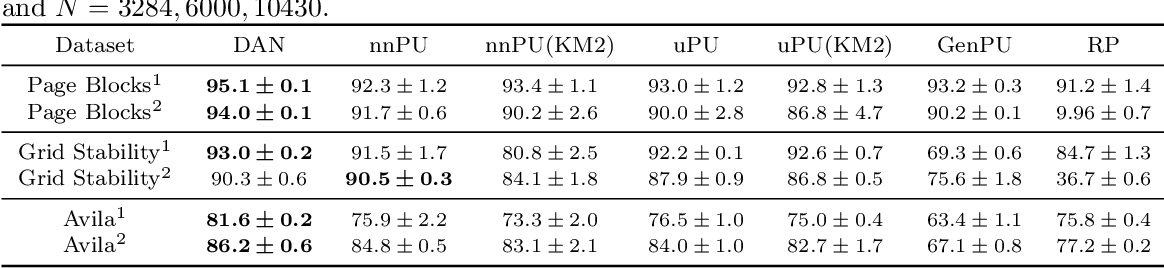 Figure 2 for Discriminative adversarial networks for positive-unlabeled learning