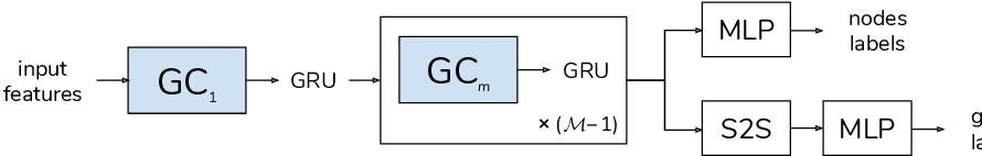 Figure 3 for Principal Neighbourhood Aggregation for Graph Nets