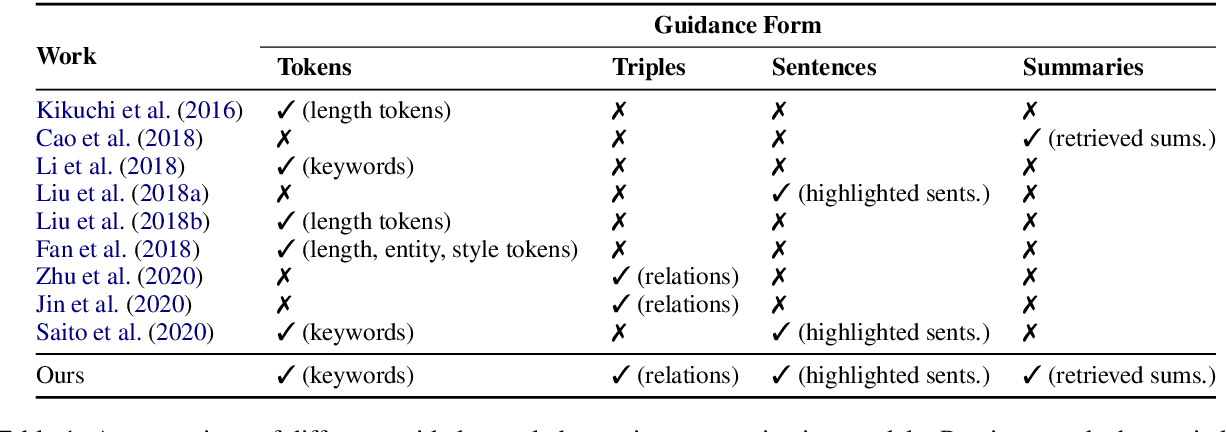 Figure 2 for GSum: A General Framework for Guided Neural Abstractive Summarization