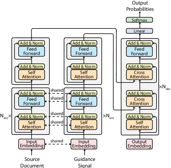 Figure 3 for GSum: A General Framework for Guided Neural Abstractive Summarization