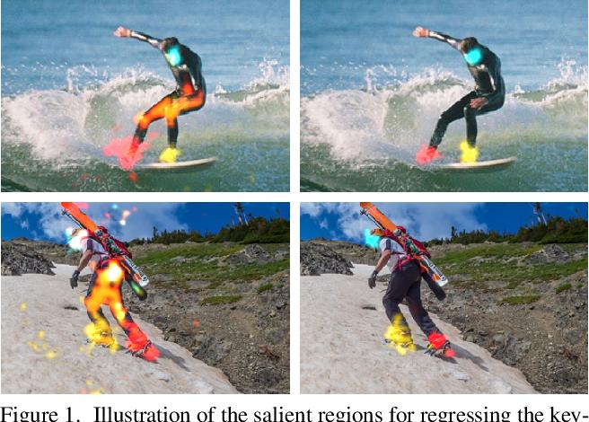 Figure 1 for Bottom-Up Human Pose Estimation Via Disentangled Keypoint Regression