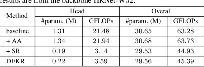 Figure 2 for Bottom-Up Human Pose Estimation Via Disentangled Keypoint Regression