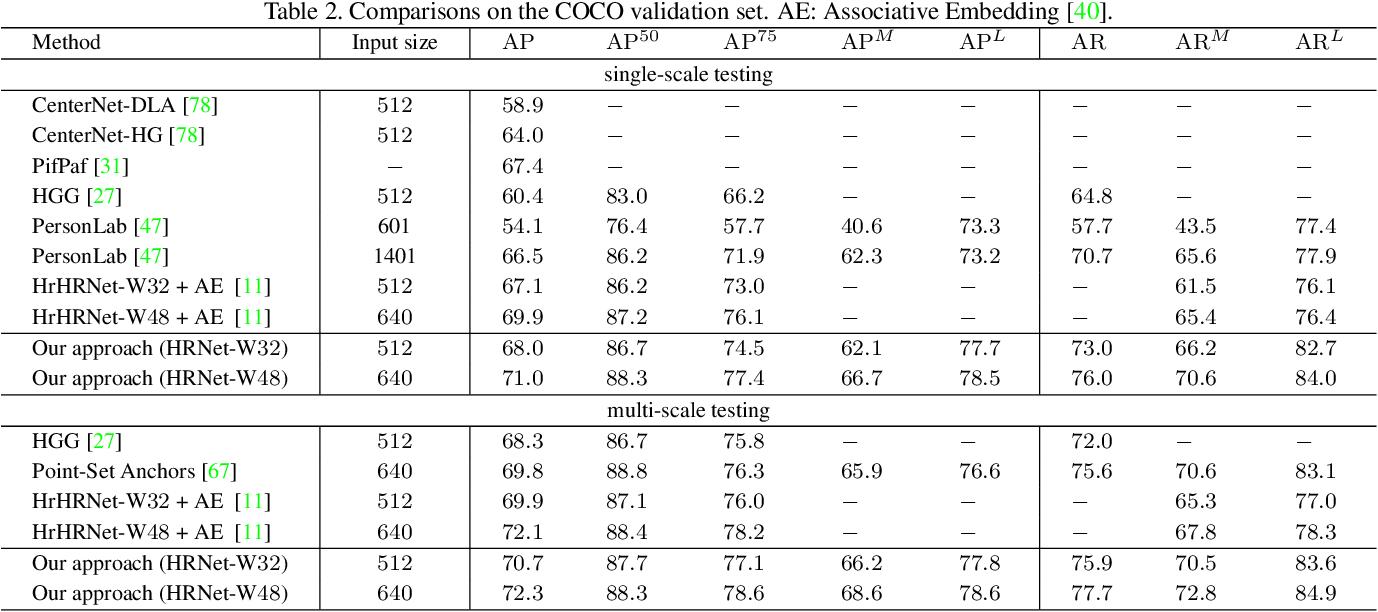 Figure 4 for Bottom-Up Human Pose Estimation Via Disentangled Keypoint Regression