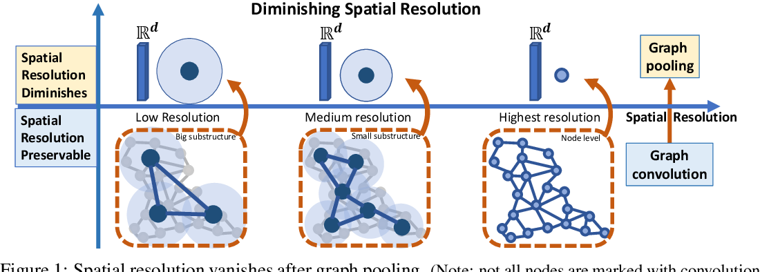 Figure 1 for Structural Landmarking and Interaction Modelling: on Resolution Dilemmas in Graph Classification