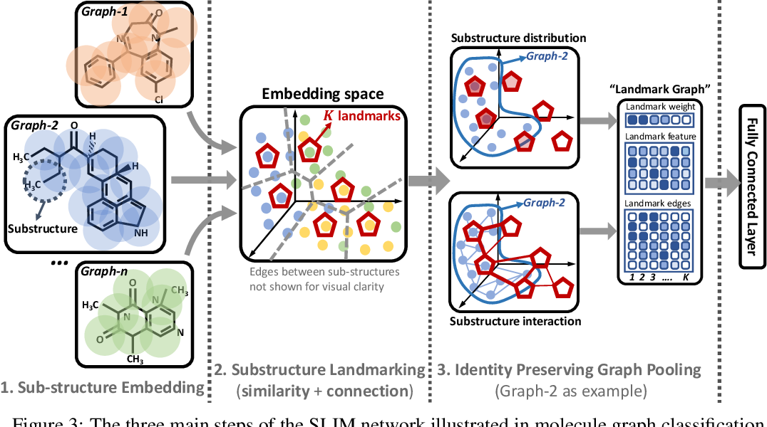 Figure 4 for Structural Landmarking and Interaction Modelling: on Resolution Dilemmas in Graph Classification