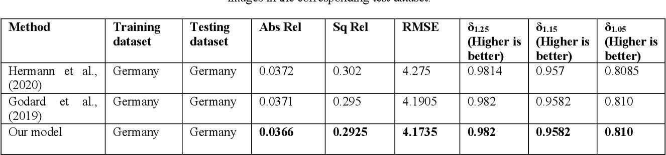 Figure 4 for Self-supervised monocular depth estimation from oblique UAV videos