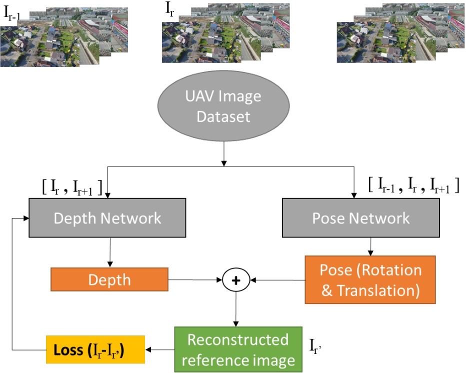 Figure 3 for Self-supervised monocular depth estimation from oblique UAV videos