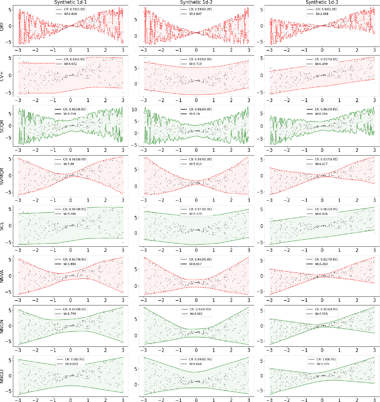 Figure 2 for Learning Prediction Intervals for Regression: Generalization and Calibration