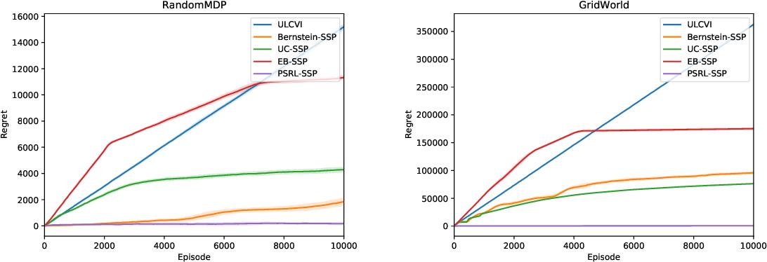 Figure 1 for Online Learning for Stochastic Shortest Path Model via Posterior Sampling