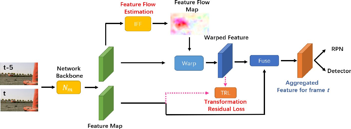 Figure 1 for Feature Flow: In-network Feature Flow Estimation for Video Object Detection
