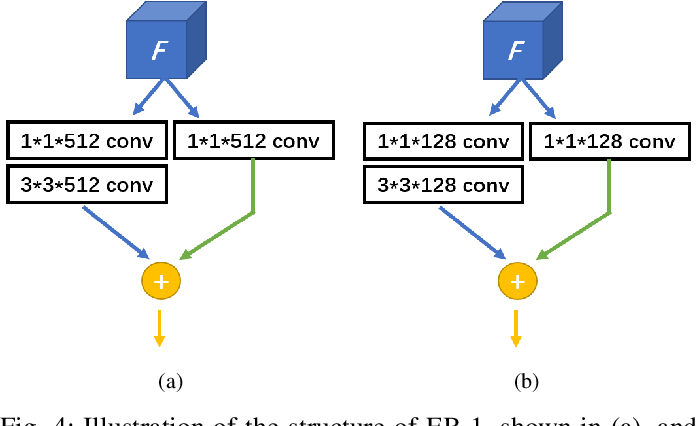 Figure 4 for Feature Flow: In-network Feature Flow Estimation for Video Object Detection
