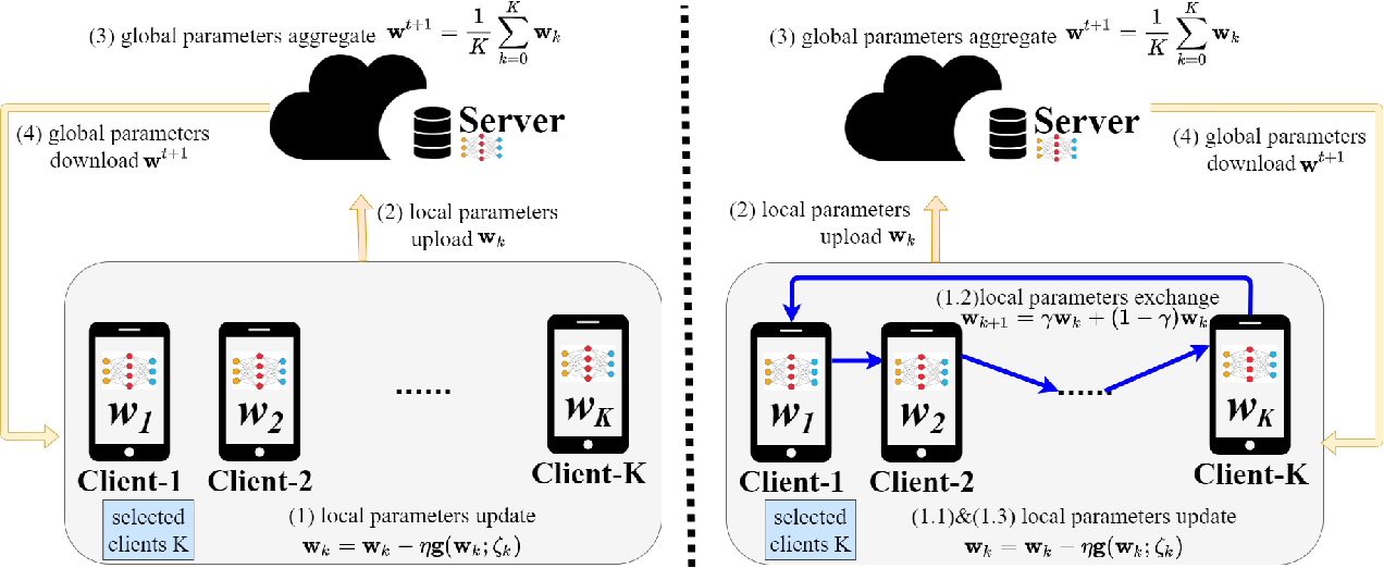 Figure 1 for RingFed: Reducing Communication Costs in Federated Learning on Non-IID Data