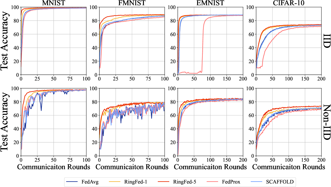 Figure 3 for RingFed: Reducing Communication Costs in Federated Learning on Non-IID Data