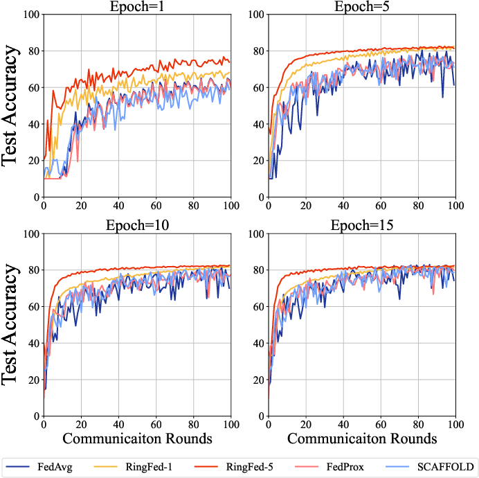 Figure 4 for RingFed: Reducing Communication Costs in Federated Learning on Non-IID Data