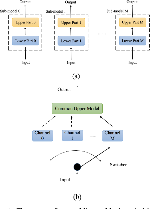 Figure 1 for Block Switching: A Stochastic Approach for Deep Learning Security