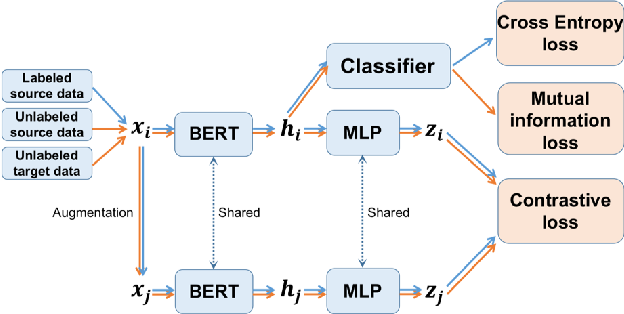 Figure 1 for Cross-Domain Sentiment Classification With Contrastive Learning and Mutual Information Maximization