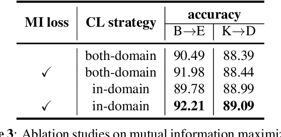 Figure 4 for Cross-Domain Sentiment Classification with Contrastive Learning and Mutual Information Maximization