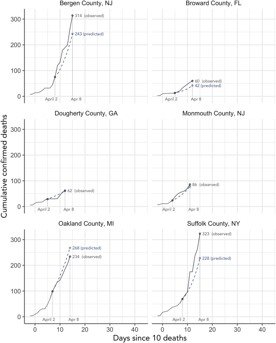 Figure 4 for Curating a COVID-19 data repository and forecasting county-level death counts in the United States