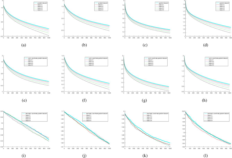 Figure 1 for Non-ergodic Convergence Analysis of Heavy-Ball Algorithms