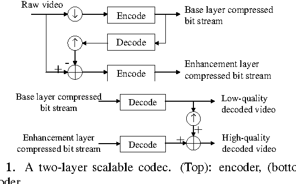Fig. 1. A two-layer scalable codec. (Top): encoder, (bottom): decoder.