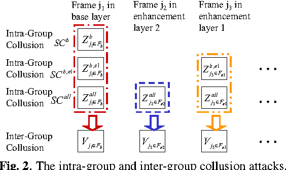 Fig. 2. The intra-group and inter-group collusion attacks.