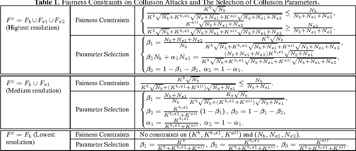 Table 1. Fairness Constraints on Collusion Attacks and The Selection of Collusion Parameters.