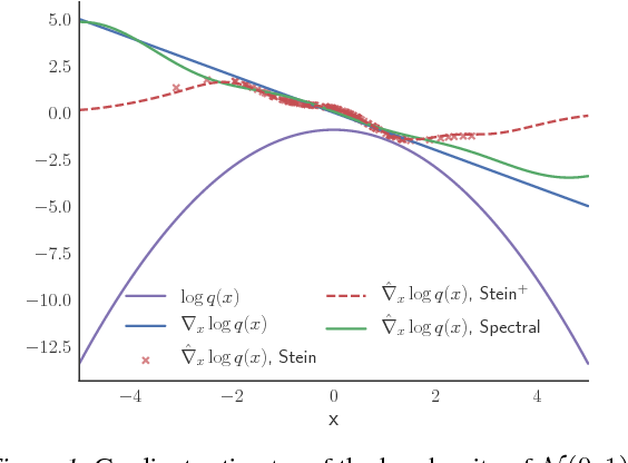 Figure 1 for A Spectral Approach to Gradient Estimation for Implicit Distributions