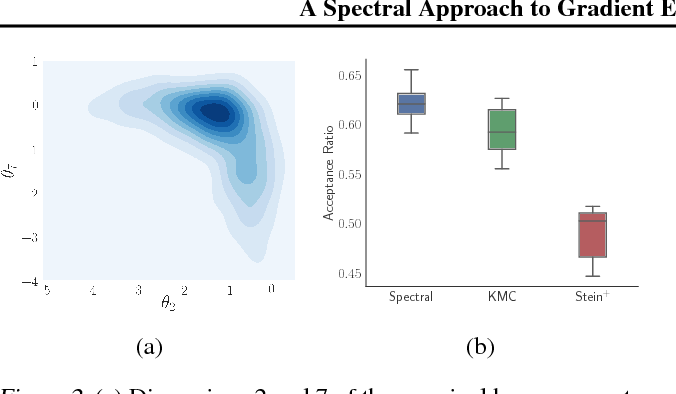 Figure 2 for A Spectral Approach to Gradient Estimation for Implicit Distributions