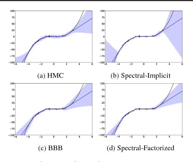 Figure 3 for A Spectral Approach to Gradient Estimation for Implicit Distributions