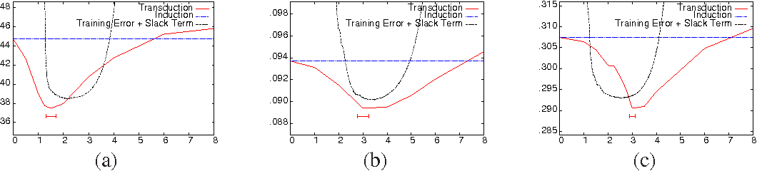 Figure 2 for Stability Analysis and Learning Bounds for Transductive Regression Algorithms