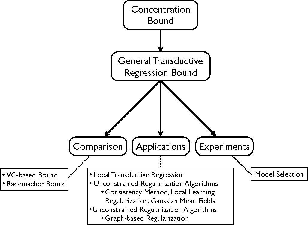 Figure 1 for Stability Analysis and Learning Bounds for Transductive Regression Algorithms
