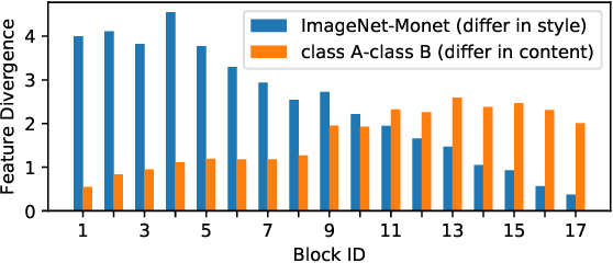 Figure 3 for Two at Once: Enhancing Learning and Generalization Capacities via IBN-Net
