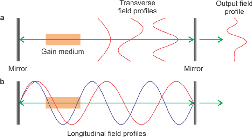 Complex lasers with controllable coherence - Semantic Scholar