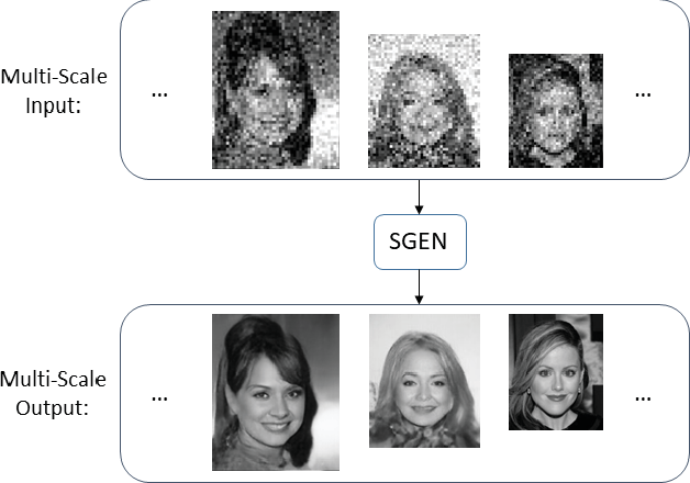 Figure 1 for Multi-Scale Face Restoration with Sequential Gating Ensemble Network