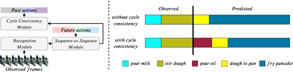 Figure 1 for Long-Term Anticipation of Activities with Cycle Consistency