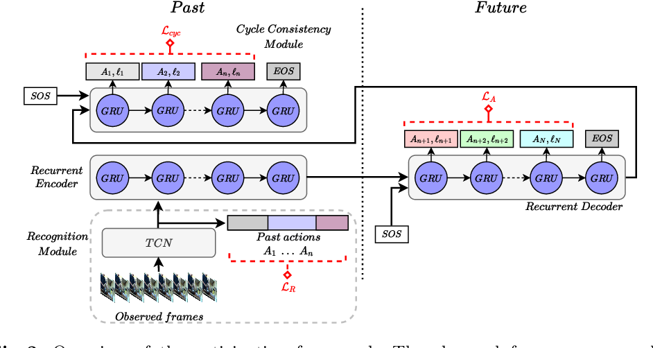 Figure 4 for Long-Term Anticipation of Activities with Cycle Consistency