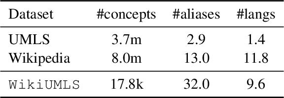 Figure 1 for WikiUMLS: Aligning UMLS to Wikipedia via Cross-lingual Neural Ranking