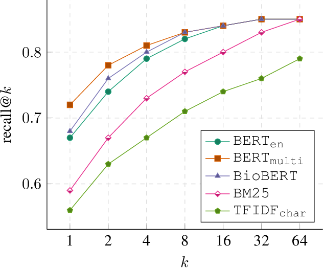 Figure 2 for WikiUMLS: Aligning UMLS to Wikipedia via Cross-lingual Neural Ranking