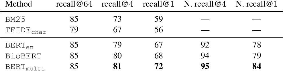 Figure 3 for WikiUMLS: Aligning UMLS to Wikipedia via Cross-lingual Neural Ranking