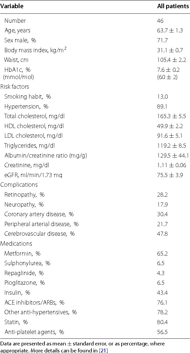 Table 1 from DPP-4 inhibition has no acute effect on BNP and