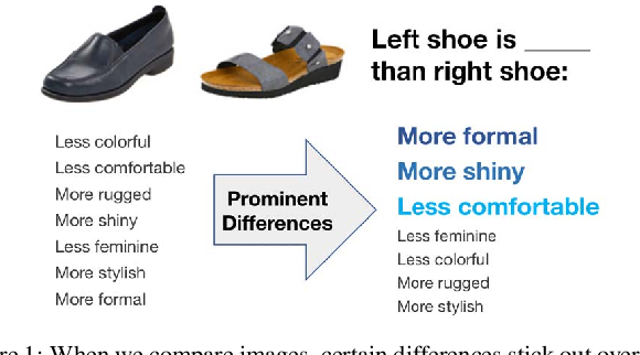 Figure 1 for Compare and Contrast: Learning Prominent Visual Differences