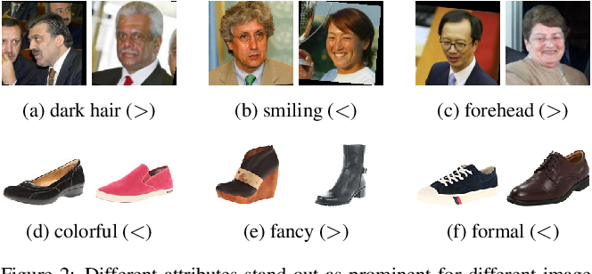 Figure 3 for Compare and Contrast: Learning Prominent Visual Differences