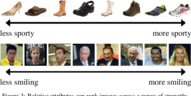 Figure 4 for Compare and Contrast: Learning Prominent Visual Differences