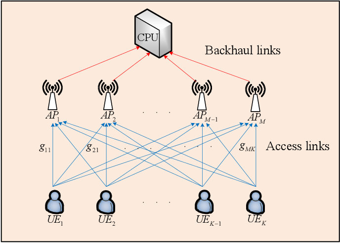 Figure 1 for Deep Reinforcement Learning for Energy-Efficient Beamforming Design in Cell-Free Networks