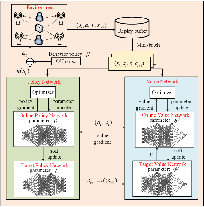 Figure 2 for Deep Reinforcement Learning for Energy-Efficient Beamforming Design in Cell-Free Networks